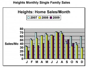 Houston Home Sales Show Gain…Or Do They?