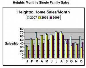 Houston Heights home sales Show a bump up in December.