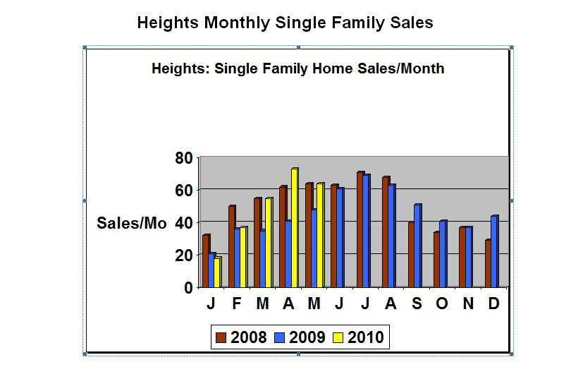 Houston Heights Homes Sales are Strong