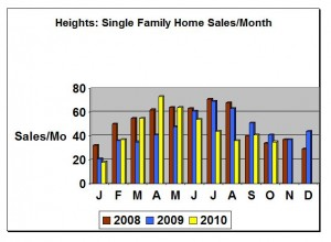 Heights Homes Sales - Monthly Chart