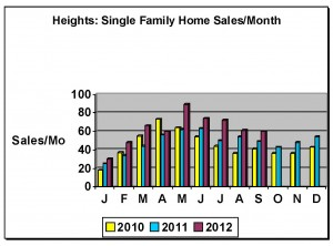 Heights Home Sales-Trend