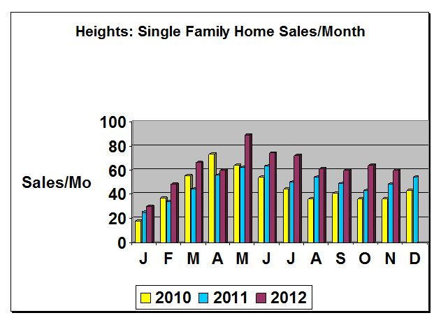 Heights Home Sales-November YTD