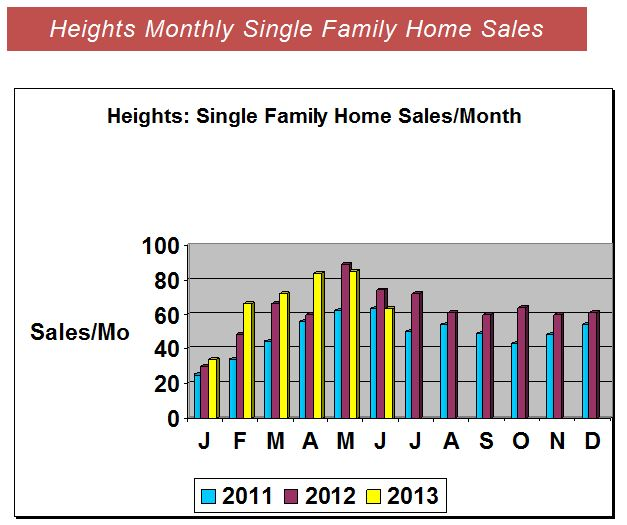 Heights Home Sales Chart