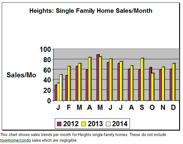 Heights Homes Sales Chart