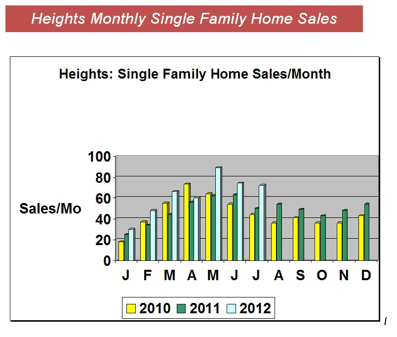 Heights Home Sales-Update