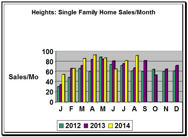Heights Monthly Home Sales-Aug