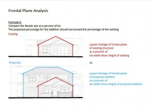 HAHC Frontal Plane Analysis