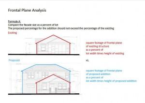 HAHC Frontal Plane Analysis