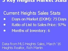 Heights Market Conditions Now: 3 Key Stats