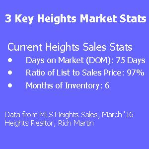 Houston Heights Stats-1st Q 2016