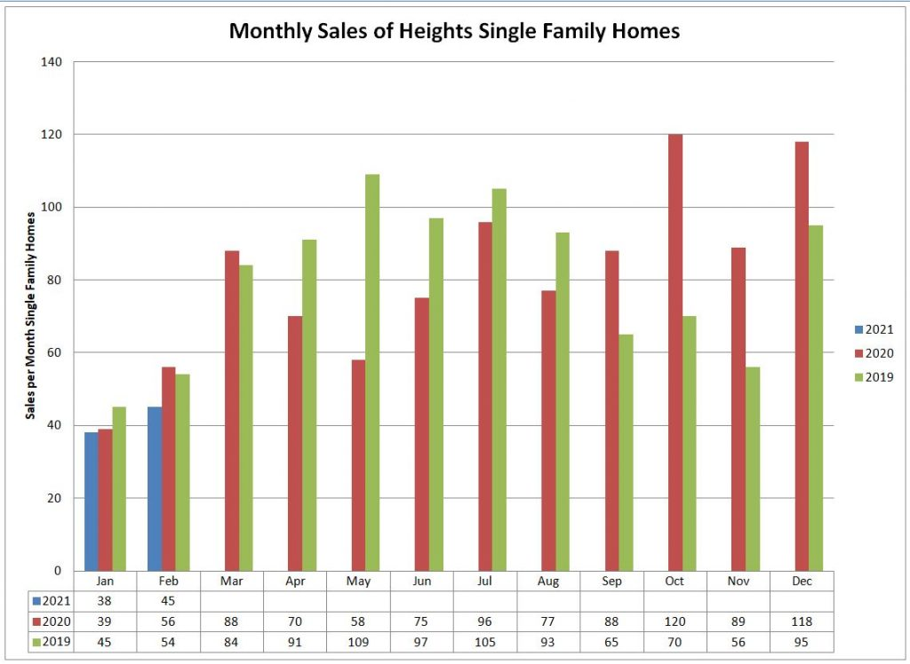 Heights Single Family Home Sales