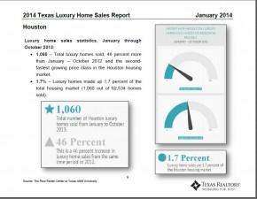 Luxury Home Sales in Houston